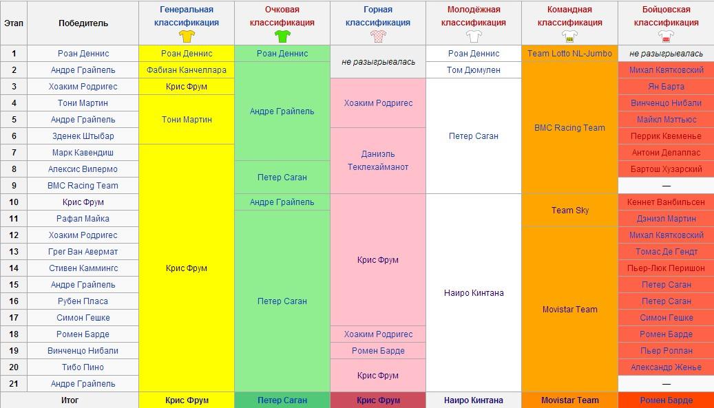 """Итоговая таблица """"Тура-2015"""" (ресурс: Википедия)"""