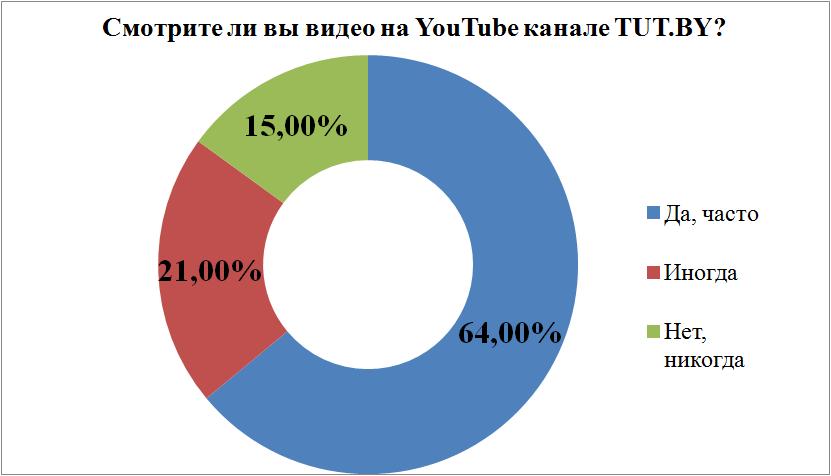 Лучшие видео на YouTube-канале TUT.BY 24