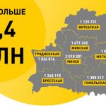 10 сентября стали известны итоги переписи населения 2019 года 19