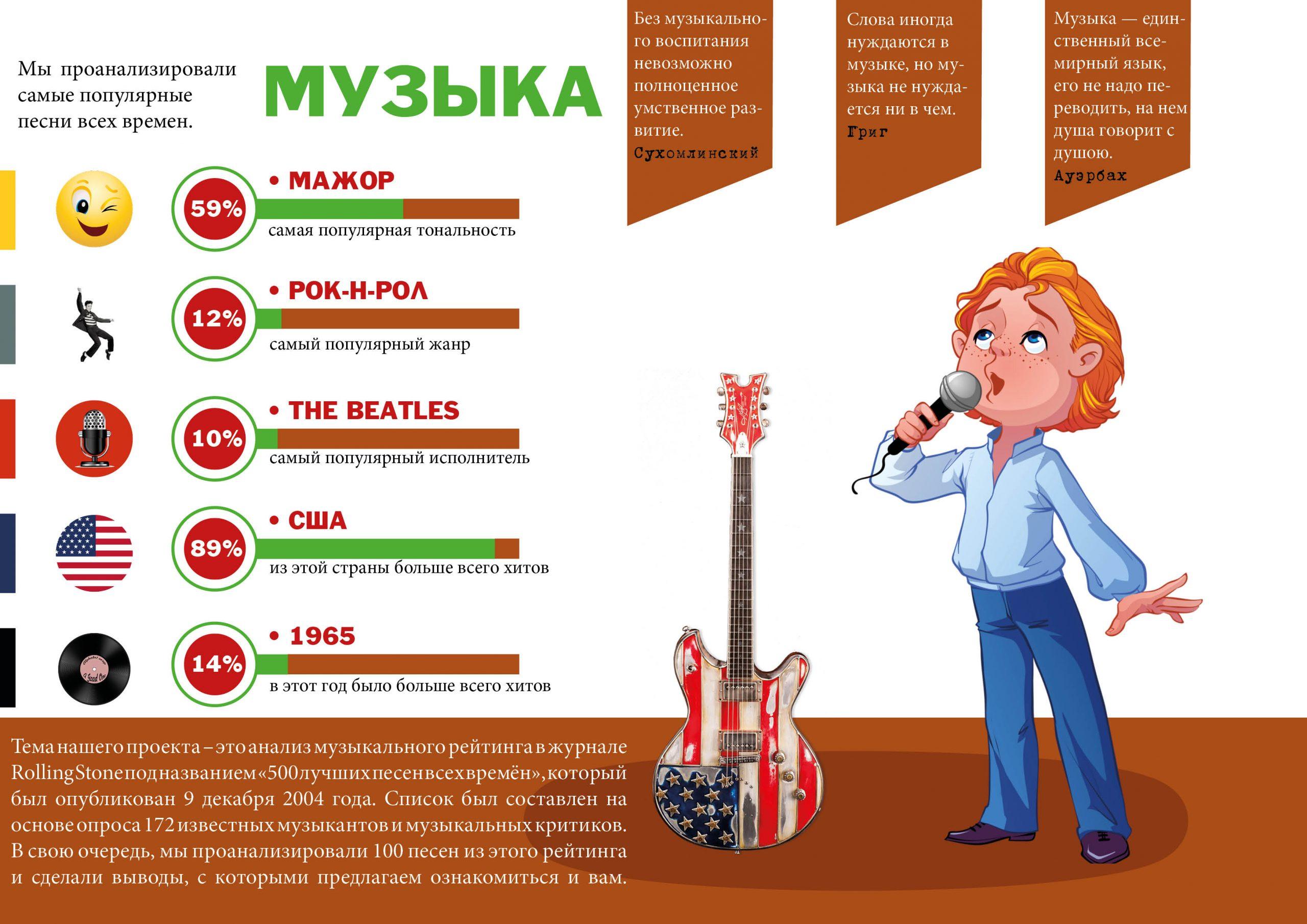 Как создать музыкальный хит (по данным журнала Rolling Stone) 15